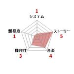 アイドル八犬伝_ファミコン評価