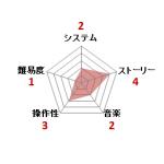 ラサール石井のチャイルズクエスト_ファミコン評価