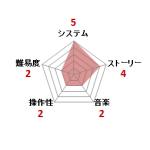 メタルマックス_ファミコン評価