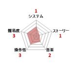 ムサシの冒険_ファミコン評価
