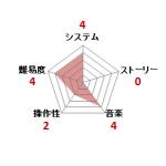 ワルキューレの冒険_ファミコン評価