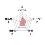 ビックリマン・ワールド_ファミコン評価