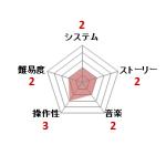 まじかる☆タルるートくん_FANTASIC_WORLD_ファミコン評価