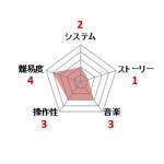 サンサーラ・ナーガ_ファミコン評価
