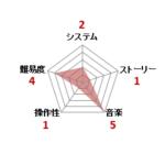 イース_ファミコン評価