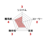 チャレンジャー_ファミコン評価