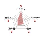 ファミコン評価_デジタル・デビル物語 女神転生