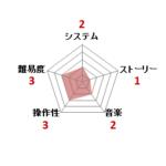 聖闘士星矢 黄金伝説_ファミコン評価