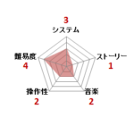 鉄腕アトム_ファミコン評価