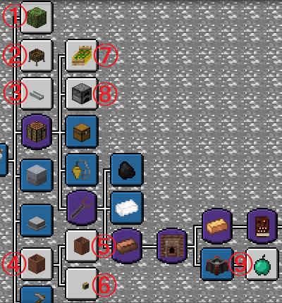 Age 1の残党を処理し、進捗の完全制覇を目指す:Minecraft SevTech Ages#16_挿絵1