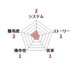 ファリア_ファミコン評価
