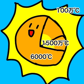 宇宙はやばい…太陽すら謎だらけ_挿絵1