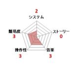 スターフォース_ファミコン評価